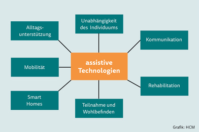 Assistive Technologien (AT)