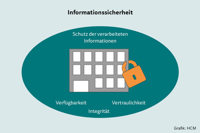 Informationssicherheit Grafik