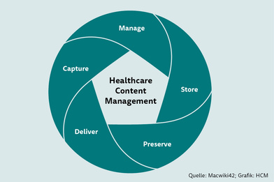 Healthcare Content Management (HCM)